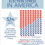 Election Stress American Psychological Association