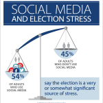 election stress and media